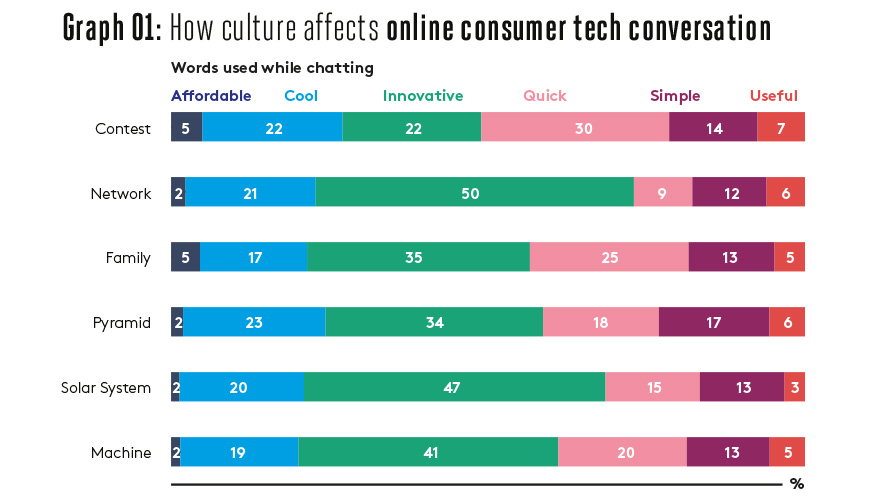 How culture affects online consumer tech conversation