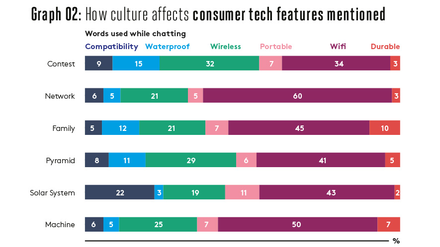 How culture affects consumer tech features mentioned