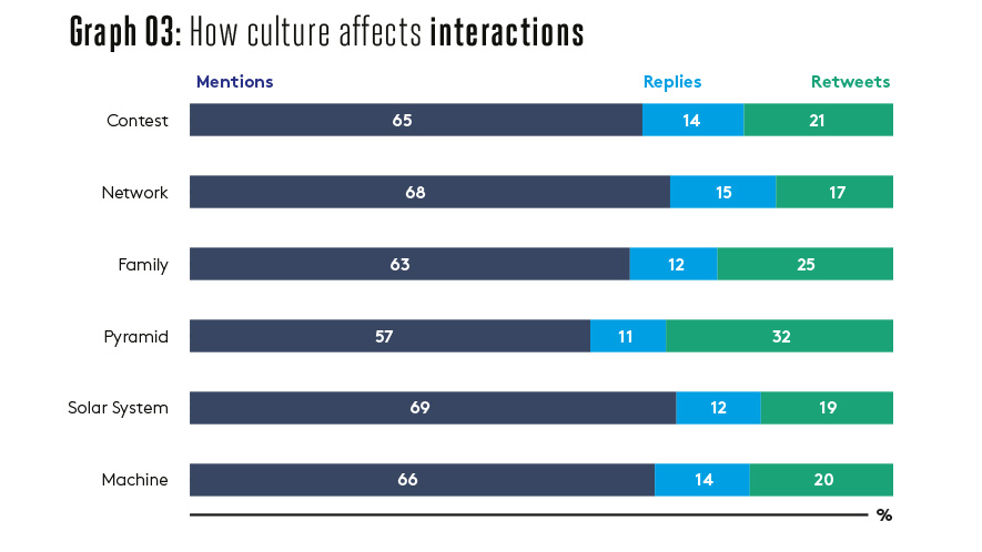 Graph 03: How culture affects interactions