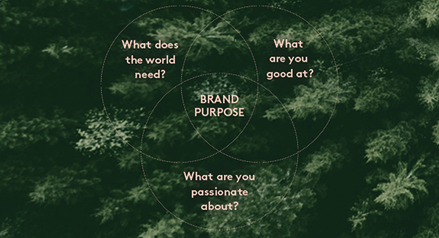 Brand purpose venn diagram