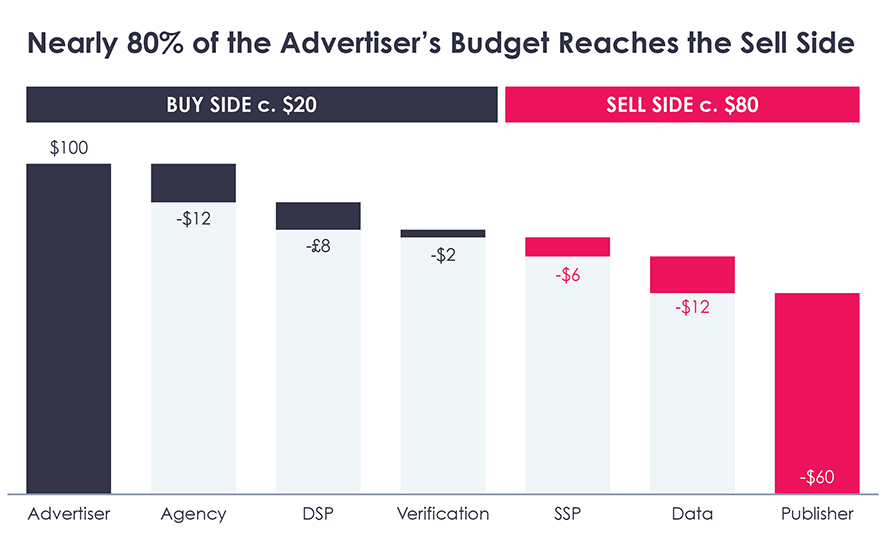 Nearly 80% of the advertiser's budget reaches the sell side
